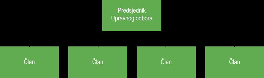 chart upravni1